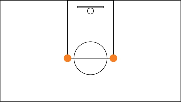 Diagram of a basketball court showing dots on both the right and left elbow of the court.