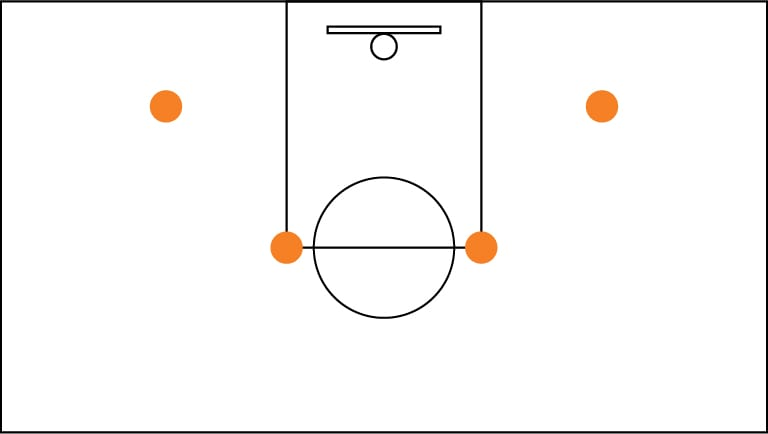 Diagram of a basketball court with dots located at the elbow and wing of the left and right sides of the court.